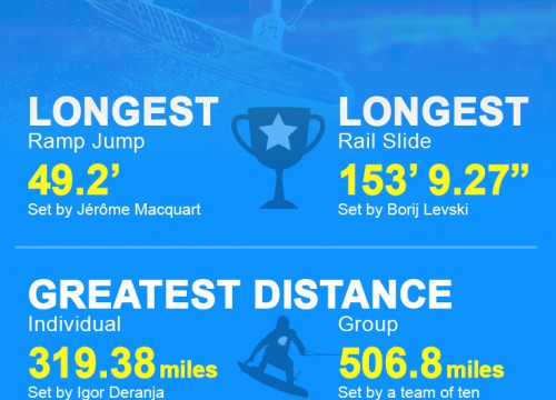 Wake boarding world record holders infographic design