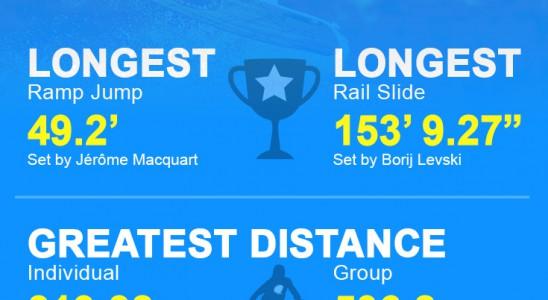 Wake boarding world record holders infographic design
