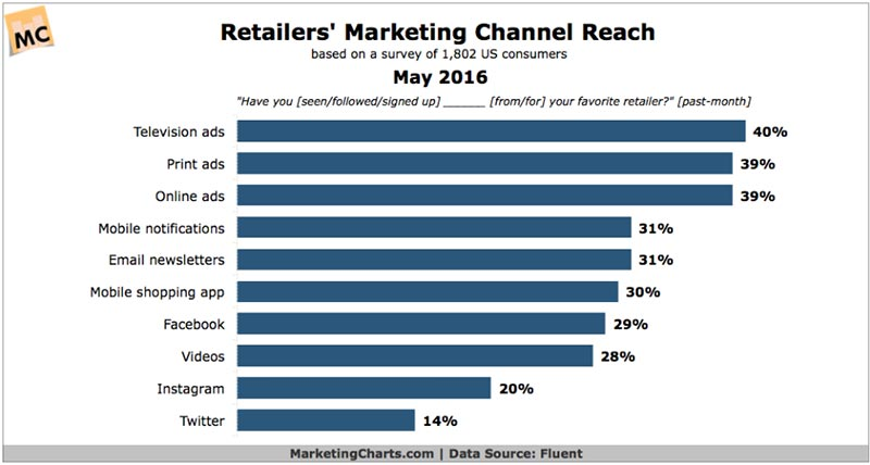 Chart of marketing channels with print advertising being 2nd best